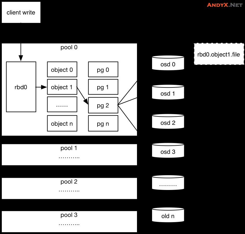 超详尽的Ceph分布式文件系统介绍及架构原理解说